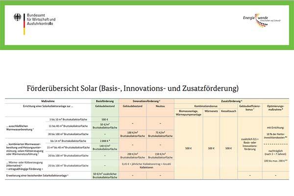 Bafa Solarförderung 2015