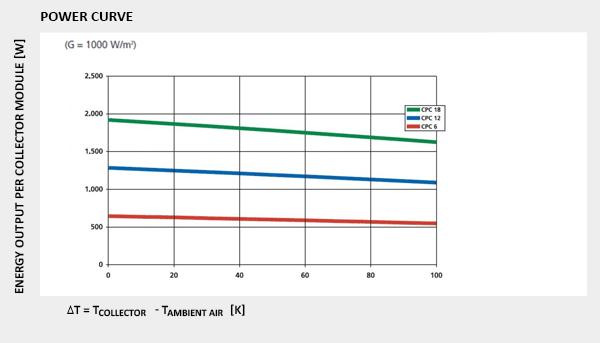 power curve cpc oem